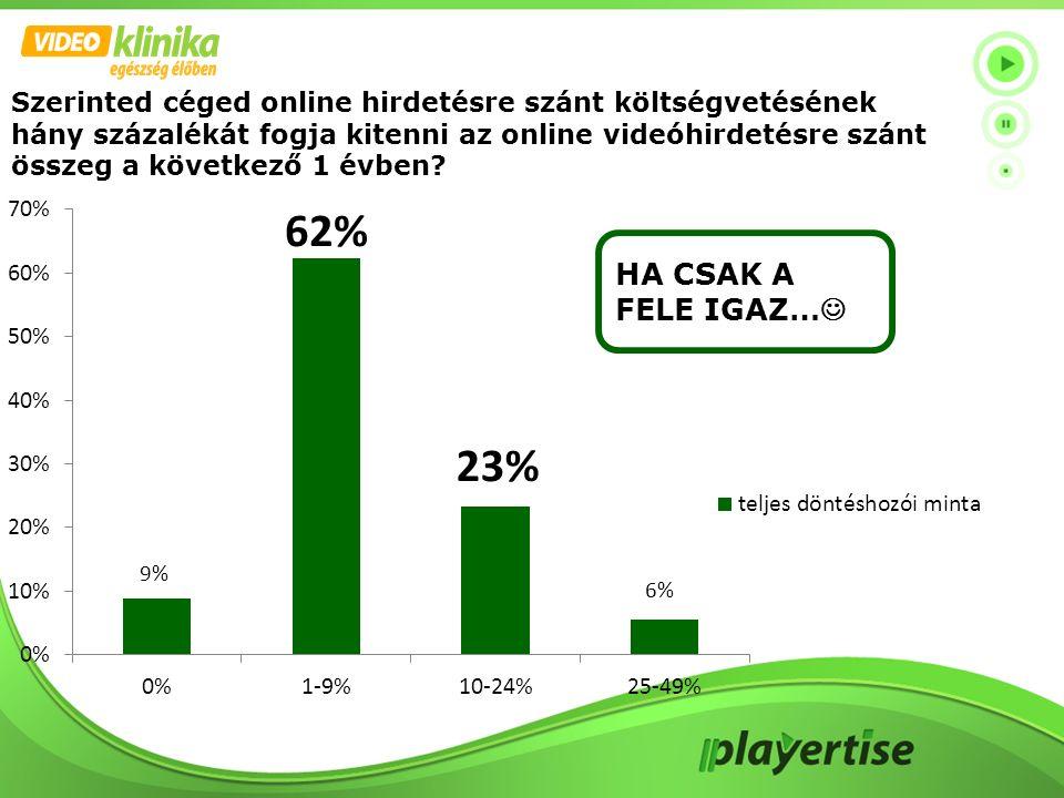 Szerinted céged online hirdetésre szánt költségvetésének hány százalékát fogja kitenni az online videóhirdetésre szánt összeg a következő 1 évben? HA