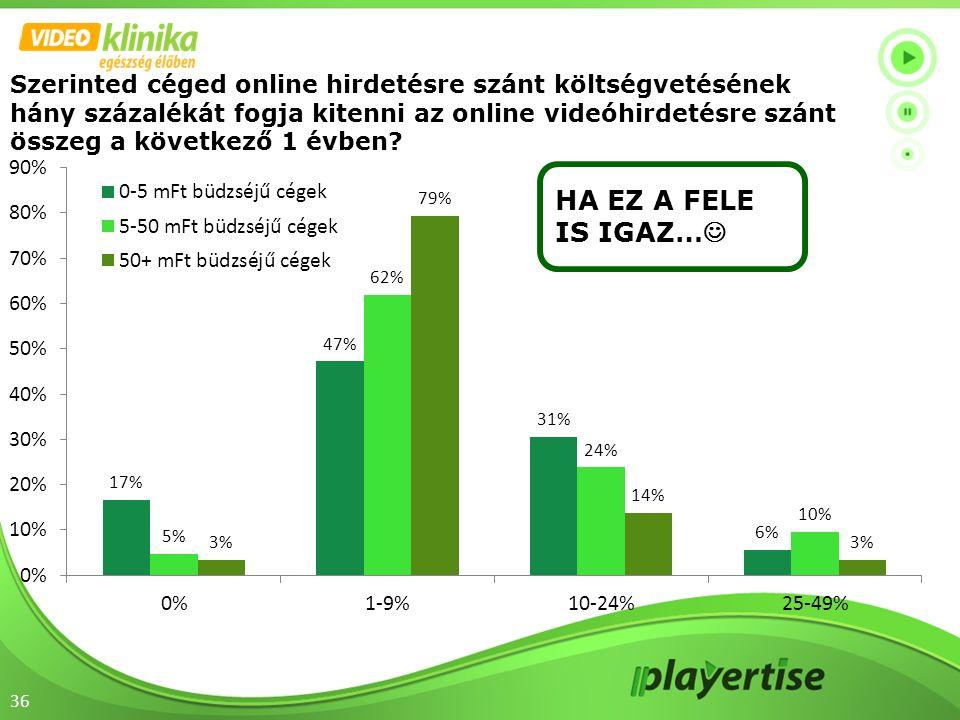 36 Szerinted céged online hirdetésre szánt költségvetésének hány százalékát fogja kitenni az online videóhirdetésre szánt összeg a következő 1 évben?