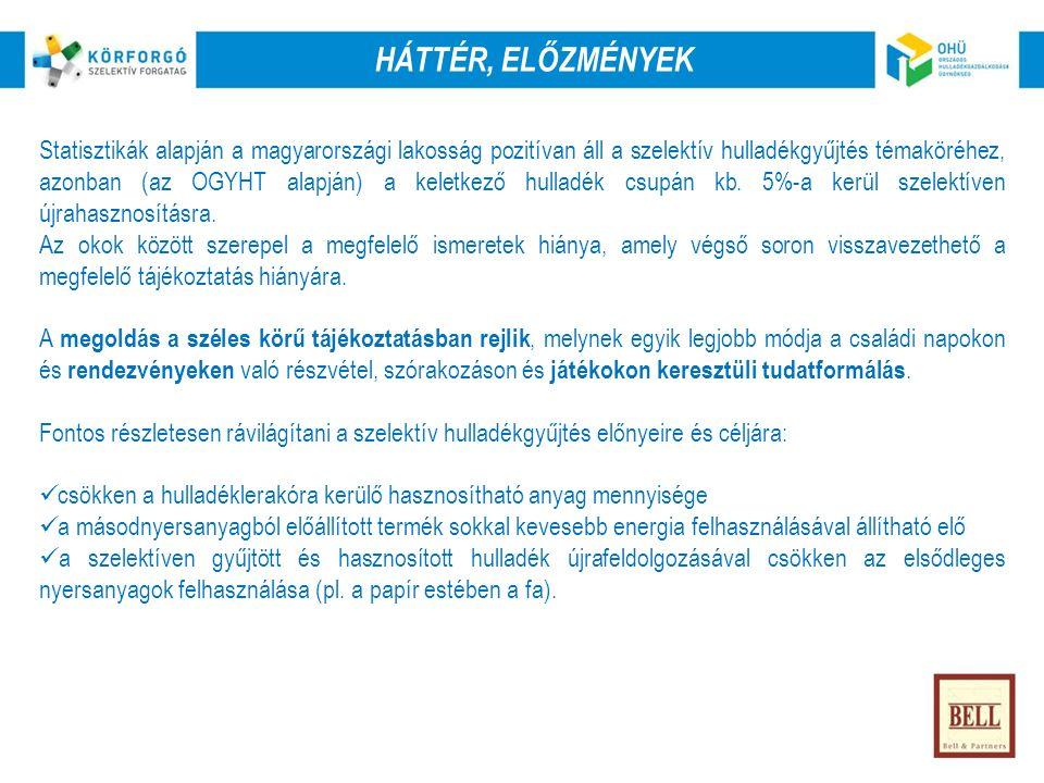 HÁTTÉR, ELŐZMÉNYEK Statisztikák alapján a magyarországi lakosság pozitívan áll a szelektív hulladékgyűjtés témaköréhez, azonban (az OGYHT alapján) a keletkező hulladék csupán kb.