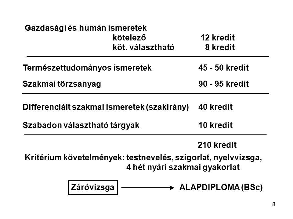 8 Gazdasági és humán ismeretek kötelező12 kredit köt. választható 8 kredit Természettudományos ismeretek45 - 50 kredit Szakmai törzsanyag90 - 95 kredi
