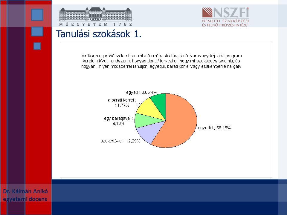 Dr. Kálmán Anikó egyetemi docens Tanulási szokások 1.