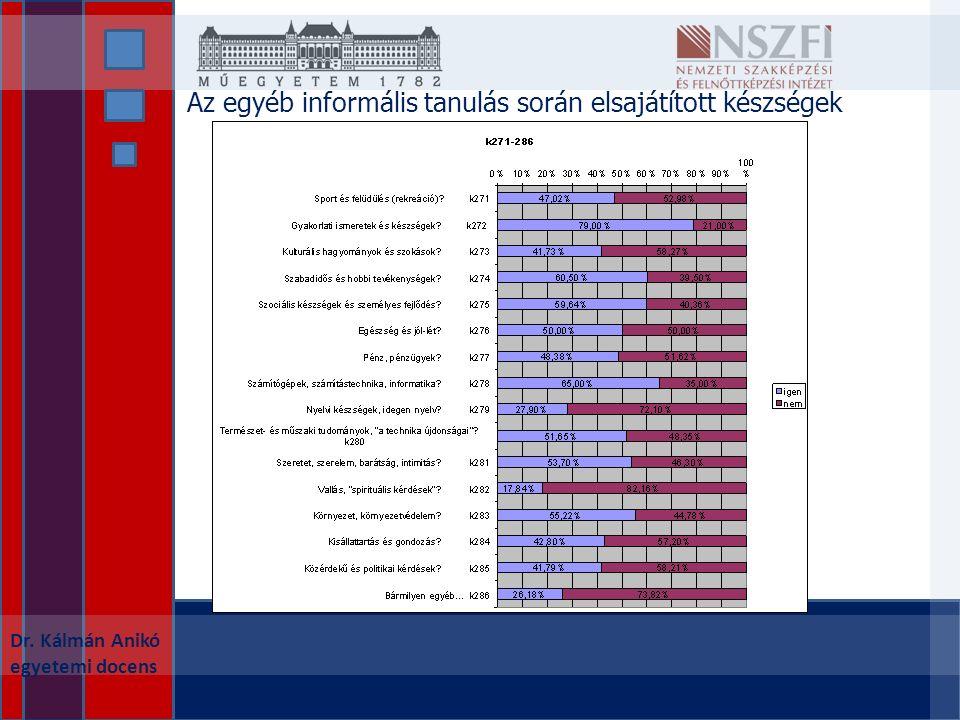 Dr. Kálmán Anikó egyetemi docens Az egyéb informális tanulás során elsajátított készségek