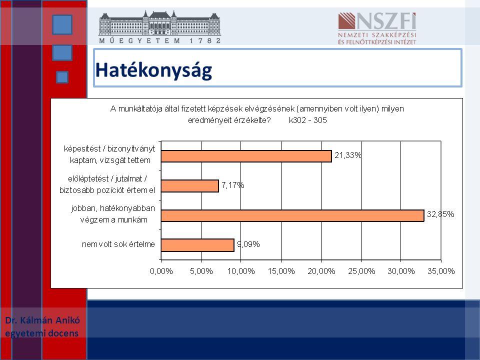 Hatékonyság Dr. Kálmán Anikó egyetemi docens