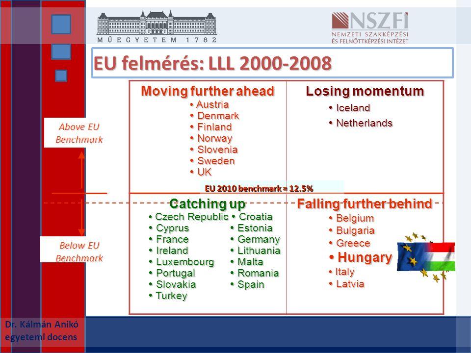 EU felmérés: LLL 2000-2008 Dr.