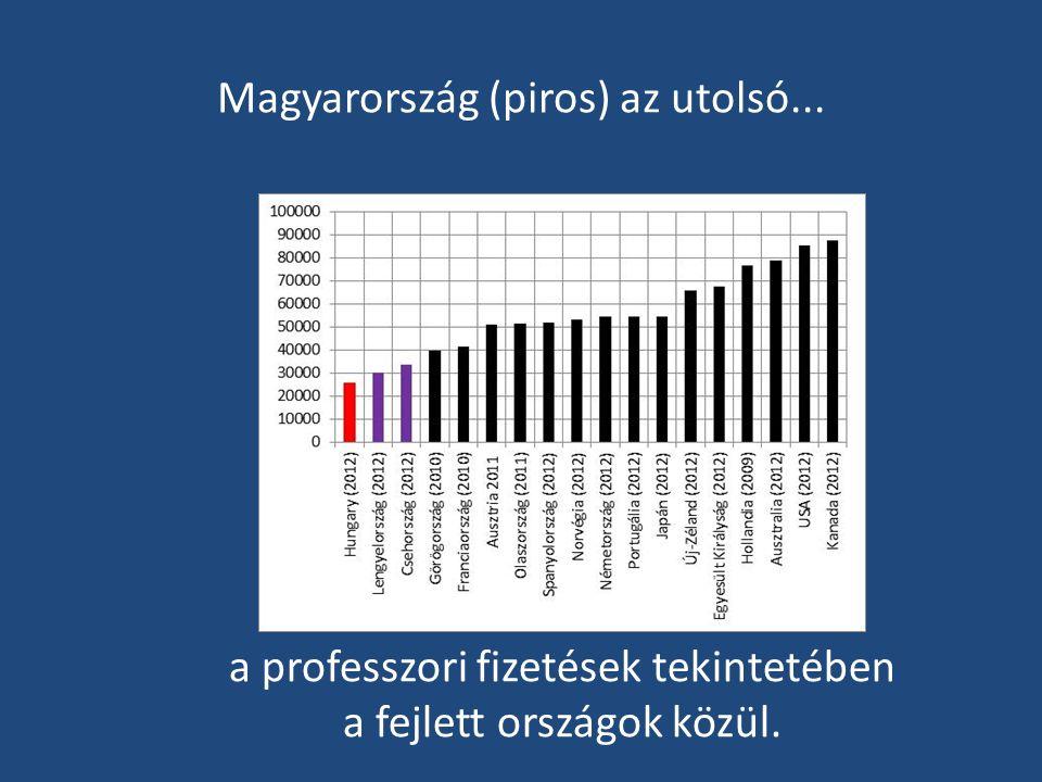 Magyarország (piros) az utolsó... a professzori fizetések tekintetében a fejlett országok közül.