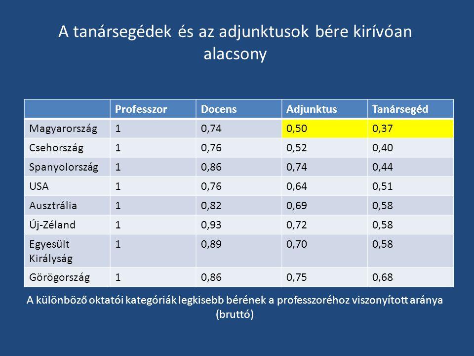 A tanársegédek és az adjunktusok bére kirívóan alacsony ProfesszorDocensAdjunktusTanársegéd Magyarország10,740,500,37 Csehország10,760,520,40 Spanyolország10,860,740,44 USA10,760,640,51 Ausztrália10,820,690,58 Új-Zéland10,930,720,58 Egyesült Királyság 10,890,700,58 Görögország10,860,750,68 A különböző oktatói kategóriák legkisebb bérének a professzoréhoz viszonyított aránya (bruttó)