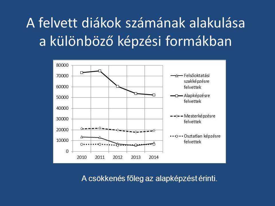 A felvett diákok számának alakulása a különböző képzési formákban A csökkenés főleg az alapképzést érinti.