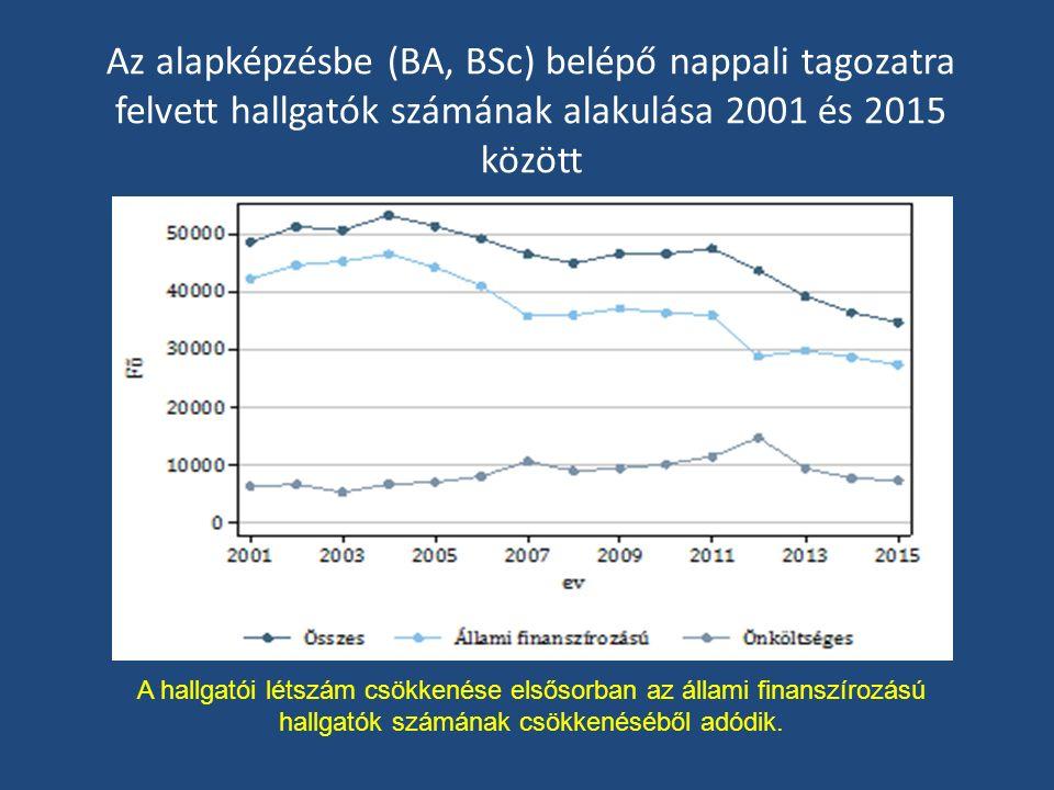 Az alapképzésbe (BA, BSc) belépő nappali tagozatra felvett hallgatók számának alakulása 2001 és 2015 között A hallgatói létszám csökkenése elsősorban az állami finanszírozású hallgatók számának csökkenéséből adódik.