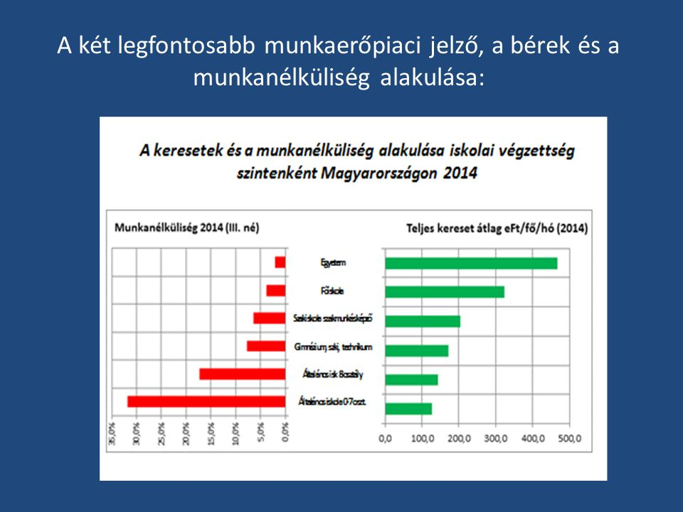 A két legfontosabb munkaerőpiaci jelző, a bérek és a munkanélküliség alakulása: