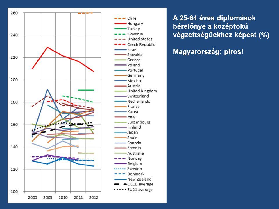 A 25-64 éves diplomások bérelőnye a középfokú végzettségűekhez képest (%) Magyarország: piros!