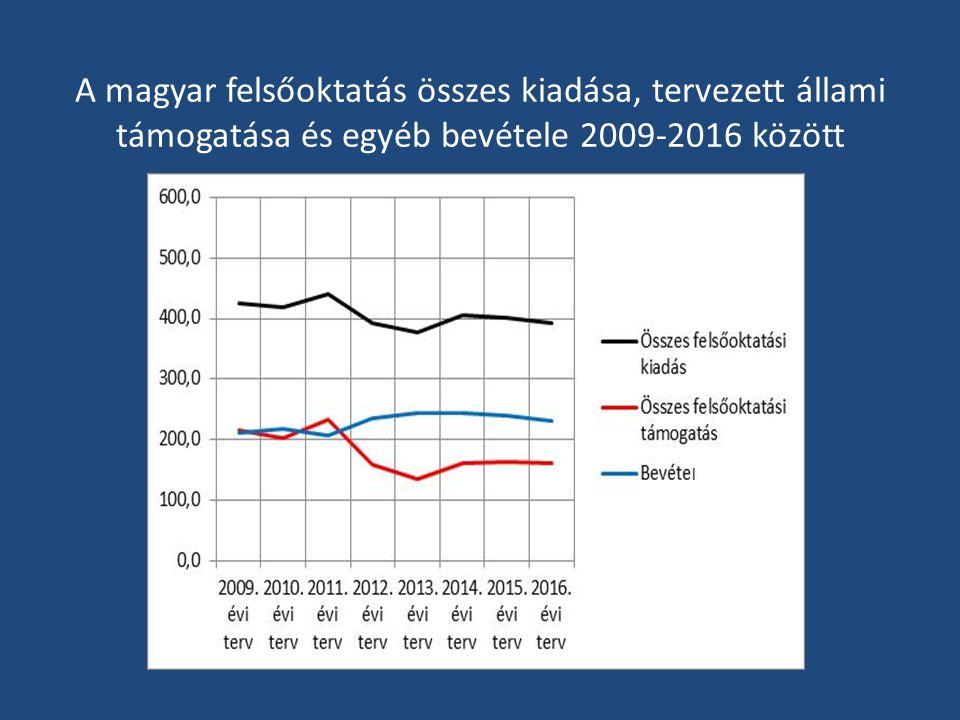 A magyar felsőoktatás összes kiadása, tervezett állami támogatása és egyéb bevétele 2009-2016 között l