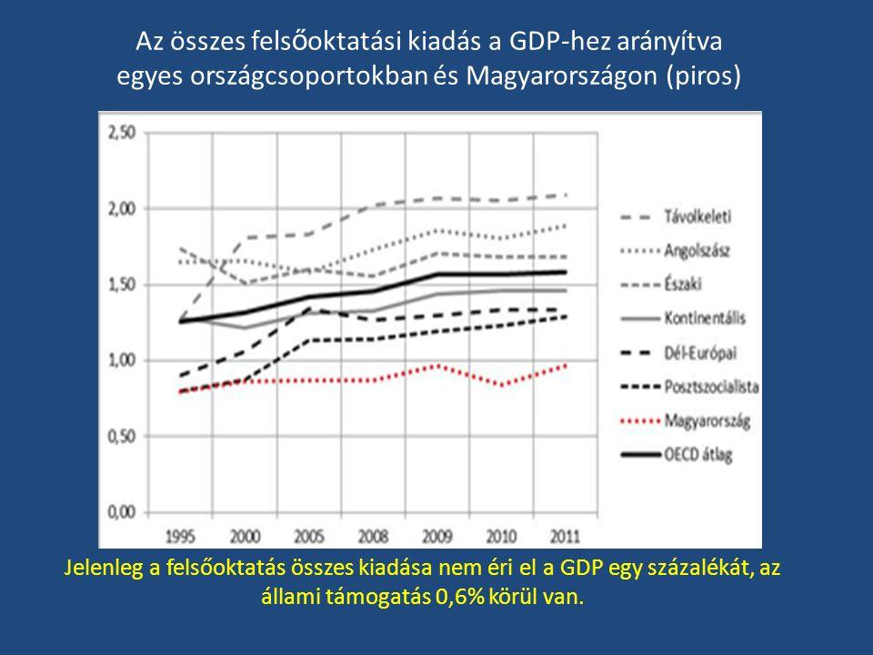 Az összes fels ő oktatási kiadás a GDP-hez arányítva egyes országcsoportokban és Magyarországon (piros) Jelenleg a felsőoktatás összes kiadása nem éri el a GDP egy százalékát, az állami támogatás 0,6% körül van.