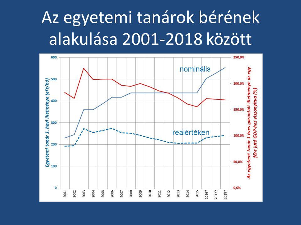 Az egyetemi tanárok bérének alakulása 2001-2018 között nominális reálértéken