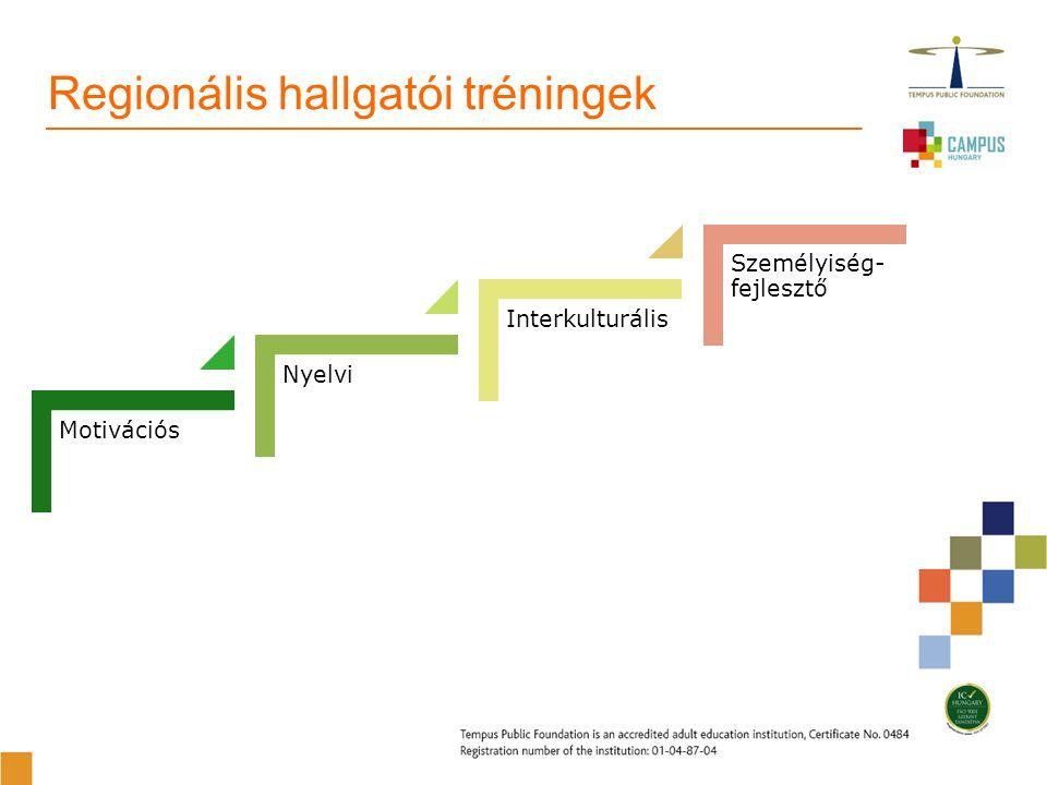 Motivációs Nyelvi Interkulturális Személyiség- fejlesztő Regionális hallgatói tréningek