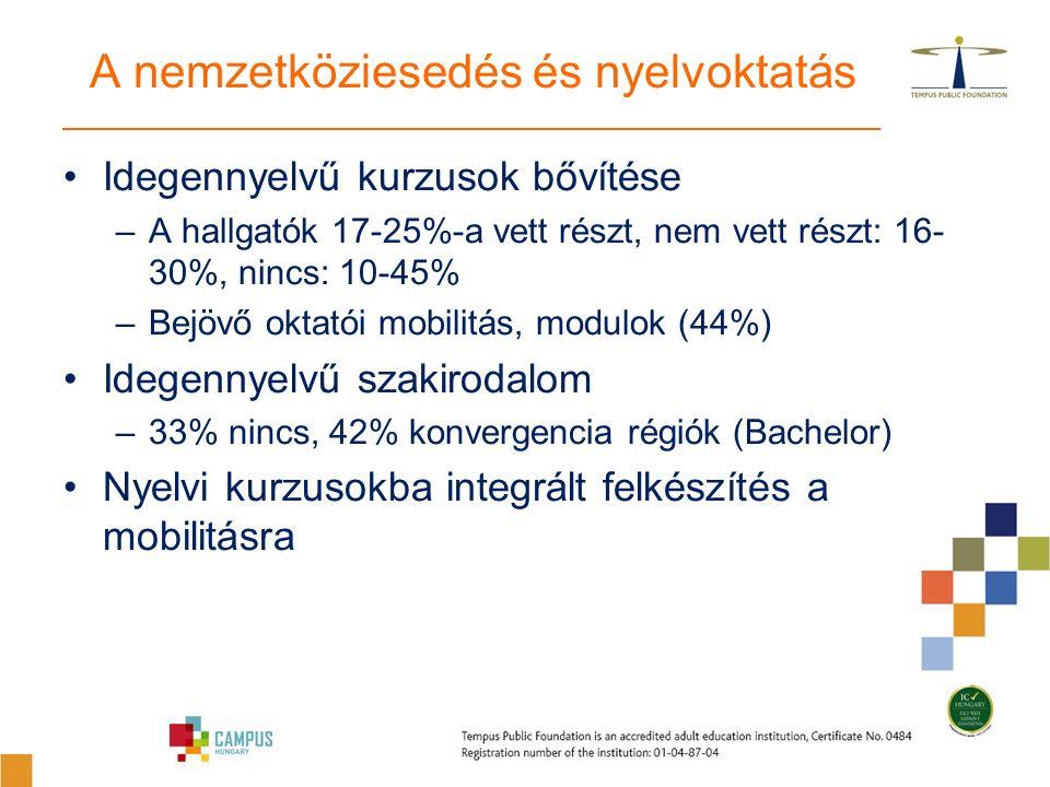 Idegennyelvű kurzusok bővítése –A hallgatók 17-25%-a vett részt, nem vett részt: 16- 30%, nincs: 10-45% –Bejövő oktatói mobilitás, modulok (44%) Idegennyelvű szakirodalom –33% nincs, 42% konvergencia régiók (Bachelor) Nyelvi kurzusokba integrált felkészítés a mobilitásra A nemzetköziesedés és nyelvoktatás