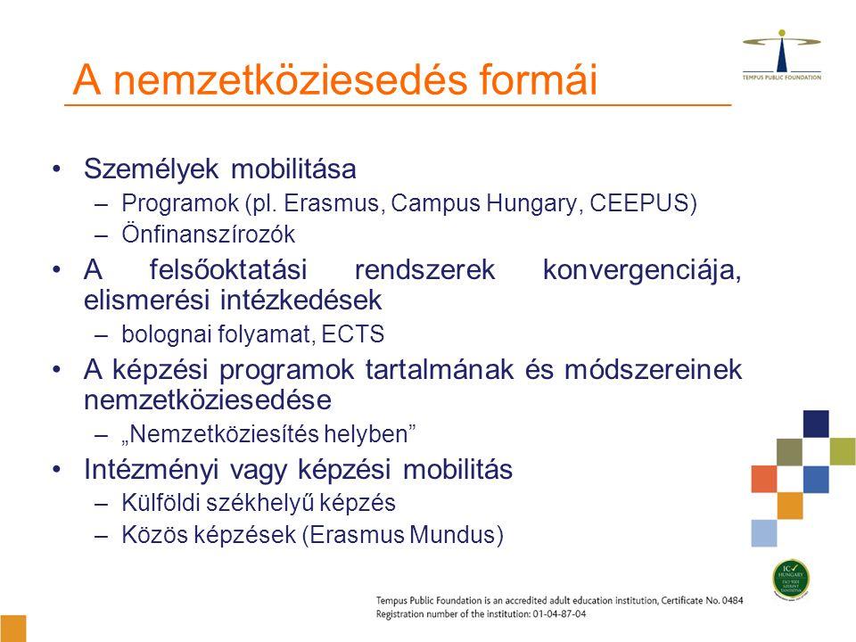 A nemzetköziesedés formái Személyek mobilitása –Programok (pl.