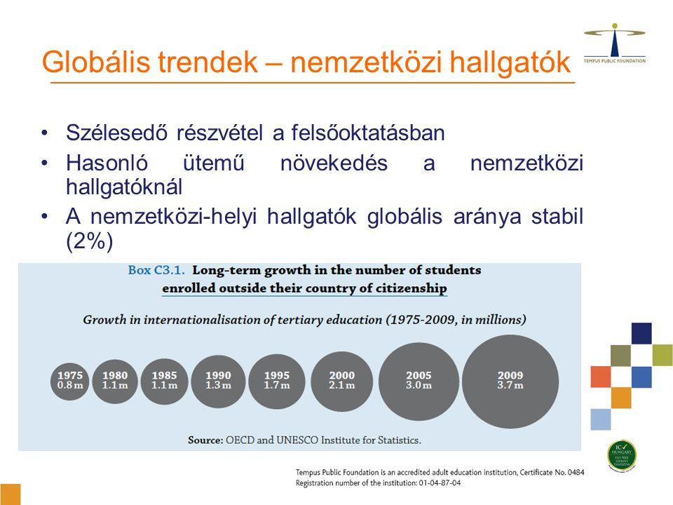 Globális trendek – nemzetközi hallgatók Szélesedő részvétel a felsőoktatásban Hasonló ütemű növekedés a nemzetközi hallgatóknál A nemzetközi-helyi hallgatók globális aránya stabil (2%)