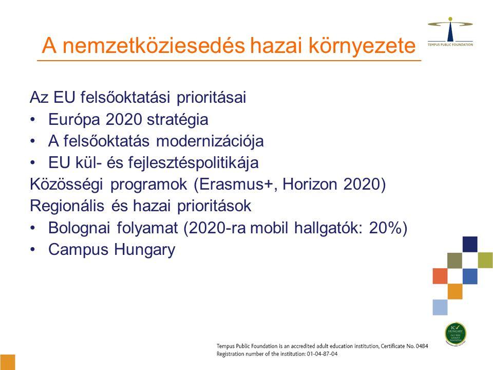A nemzetköziesedés hazai környezete Az EU felsőoktatási prioritásai Európa 2020 stratégia A felsőoktatás modernizációja EU kül- és fejlesztéspolitikája Közösségi programok (Erasmus+, Horizon 2020) Regionális és hazai prioritások Bolognai folyamat (2020-ra mobil hallgatók: 20%) Campus Hungary