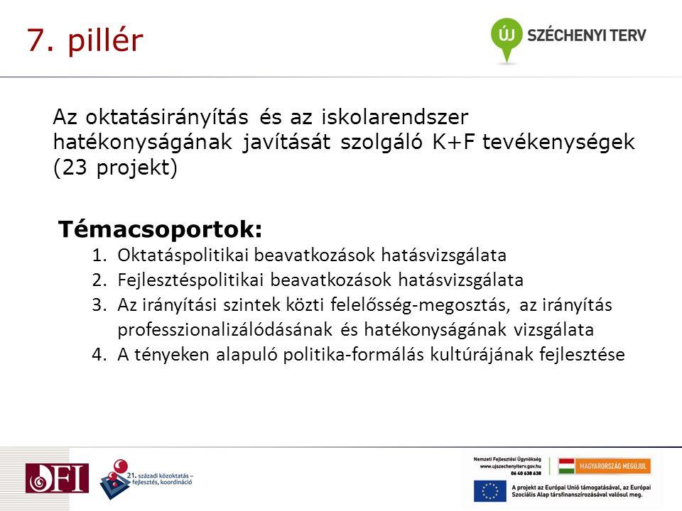 Témacsoportok: 1.Oktatáspolitikai beavatkozások hatásvizsgálata 2.Fejlesztéspolitikai beavatkozások hatásvizsgálata 3.Az irányítási szintek közti fele