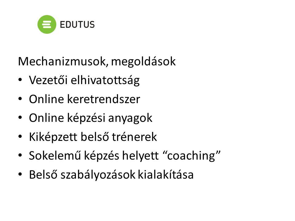 Mechanizmusok, megoldások Vezetői elhivatottság Online keretrendszer Online képzési anyagok Kiképzett belső trénerek Sokelemű képzés helyett coaching Belső szabályozások kialakítása