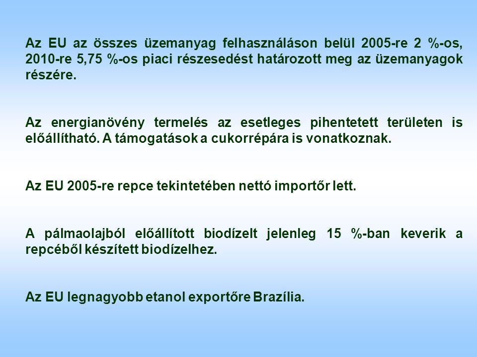 Az EU az összes üzemanyag felhasználáson belül 2005-re 2 %-os, 2010-re 5,75 %-os piaci részesedést határozott meg az üzemanyagok részére.