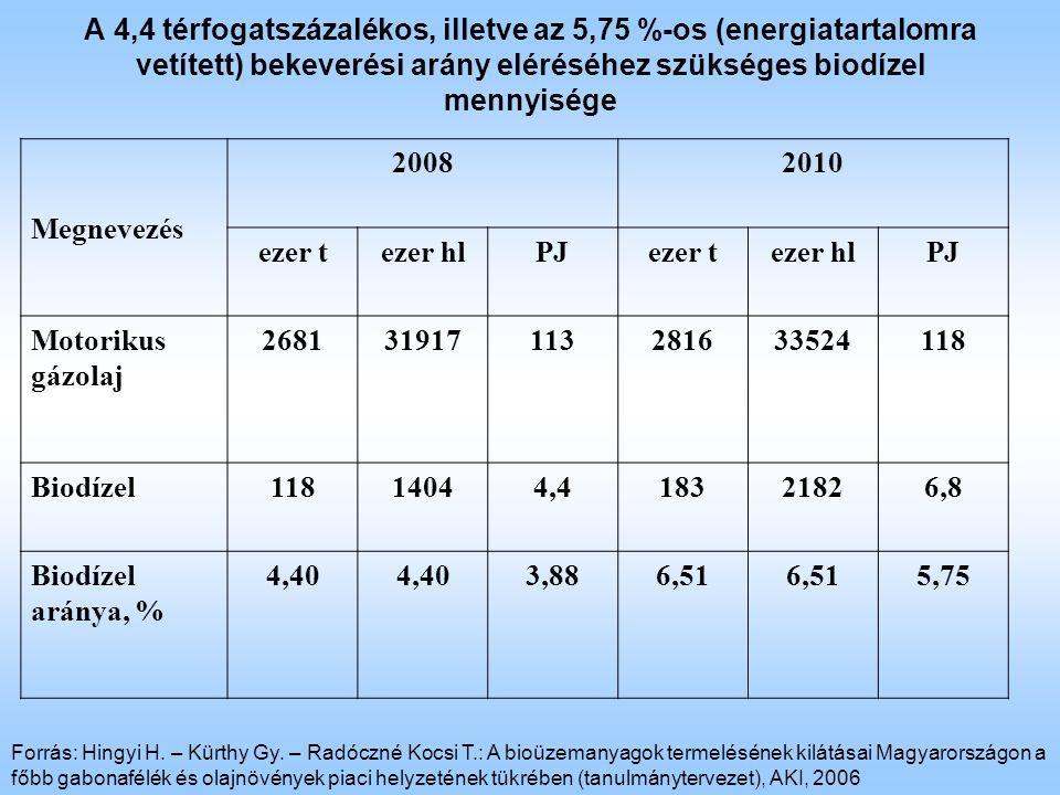 A 4,4 térfogatszázalékos, illetve az 5,75 %-os (energiatartalomra vetített) bekeverési arány eléréséhez szükséges biodízel mennyisége Megnevezés 20082010 ezer tezer hlPJezer tezer hlPJ Motorikus gázolaj 268131917113281633524118 Biodízel11814044,418321826,8 Biodízel aránya, % 4,40 3,886,51 5,75 Forrás: Hingyi H.
