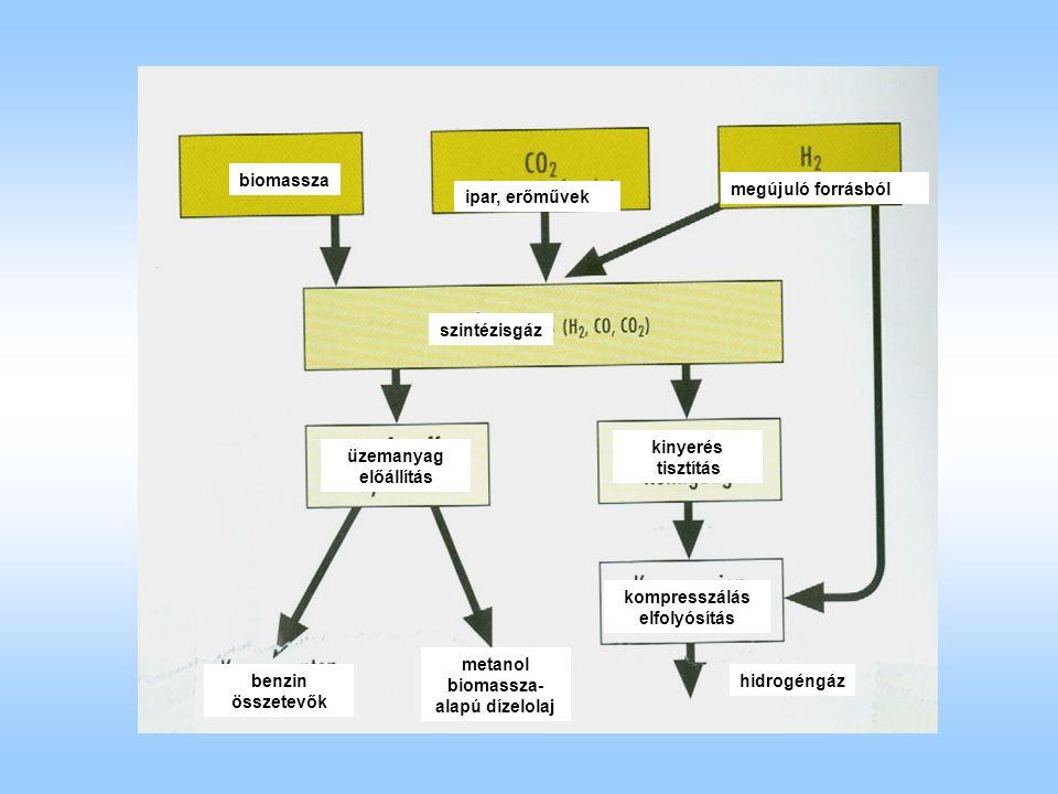 biomassza ipar, erőművek megújuló forrásból szintézisgáz kinyerés tisztítás kompresszálás elfolyósítás üzemanyag előállítás metanol biomassza- alapú dízelolaj benzin összetevők hidrogéngáz