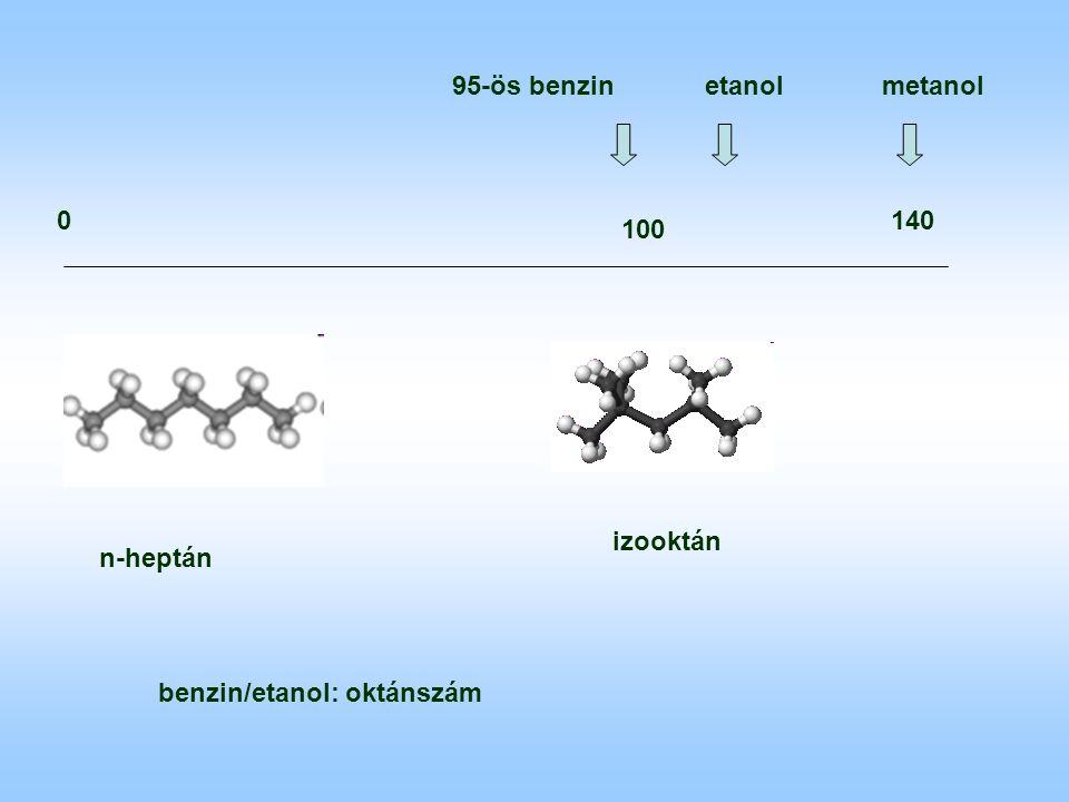 benzin/etanol: oktánszám izooktán n-heptán 0 100 140 95-ös benzinetanolmetanol