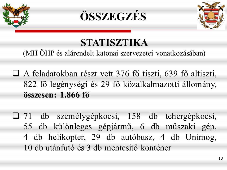 13 ÖSSZEGZÉS STATISZTIKA (MH ÖHP és alárendelt katonai szervezetei vonatkozásában)  A feladatokban részt vett 376 fő tiszti, 639 fő altiszti, 822 fő