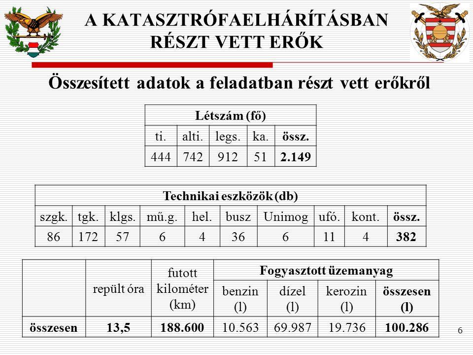 Létszám (fő) ti.alti.legs.ka.össz. 444742912512.149 repült óra futott kilométer (km) Fogyasztott üzemanyag benzin (l) dízel (l) kerozin (l) összesen (
