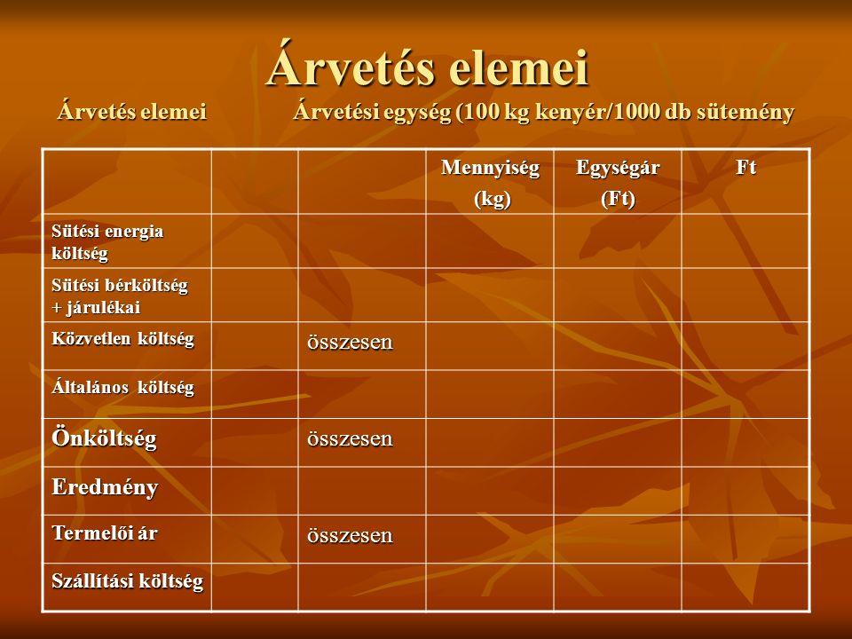 Árvetés elemei Árvetés elemei Árvetési egység (100 kg kenyér/1000 db sütemény Mennyiség (kg) (kg)Egységár(Ft)Ft Sütési energia költség Sütési bérkölts