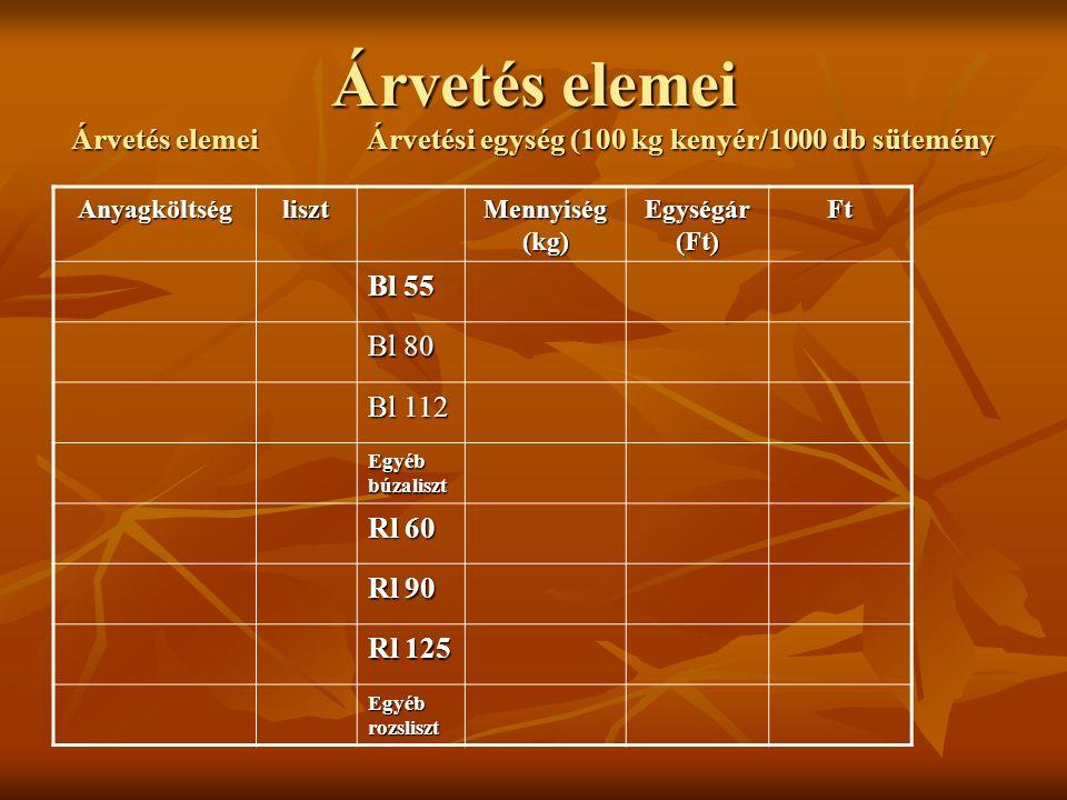 Árvetés elemei Árvetés elemei Árvetési egység (100 kg kenyér/1000 db sütemény Anyagköltségliszt Mennyiség (kg) Egységár (Ft) Ft Bl 55 Bl 80 Bl 112 Egyéb búzaliszt Rl 60 Rl 90 Rl 125 Egyéb rozsliszt