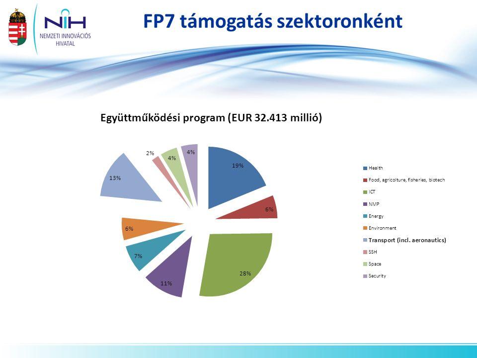 FP7 költségvetés tevékenységenkénti bontásban
