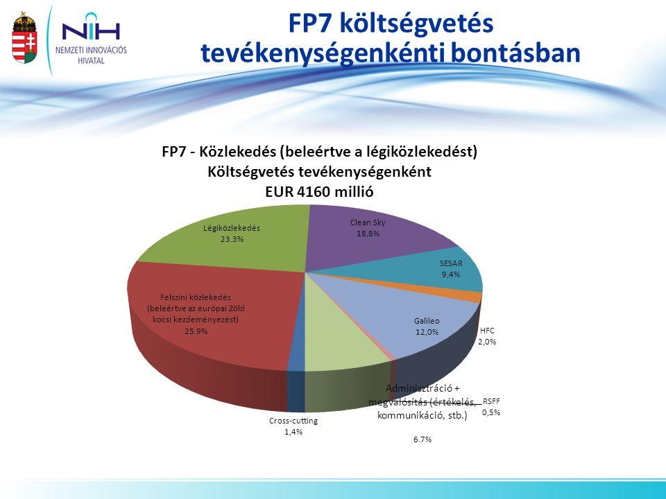 FP7 Támogatás (közlekedés) kutatási terület szerint