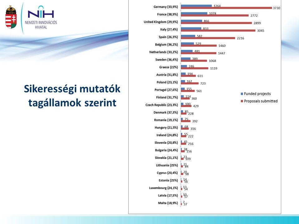 Sikerességi mutatók tagállamok szerint