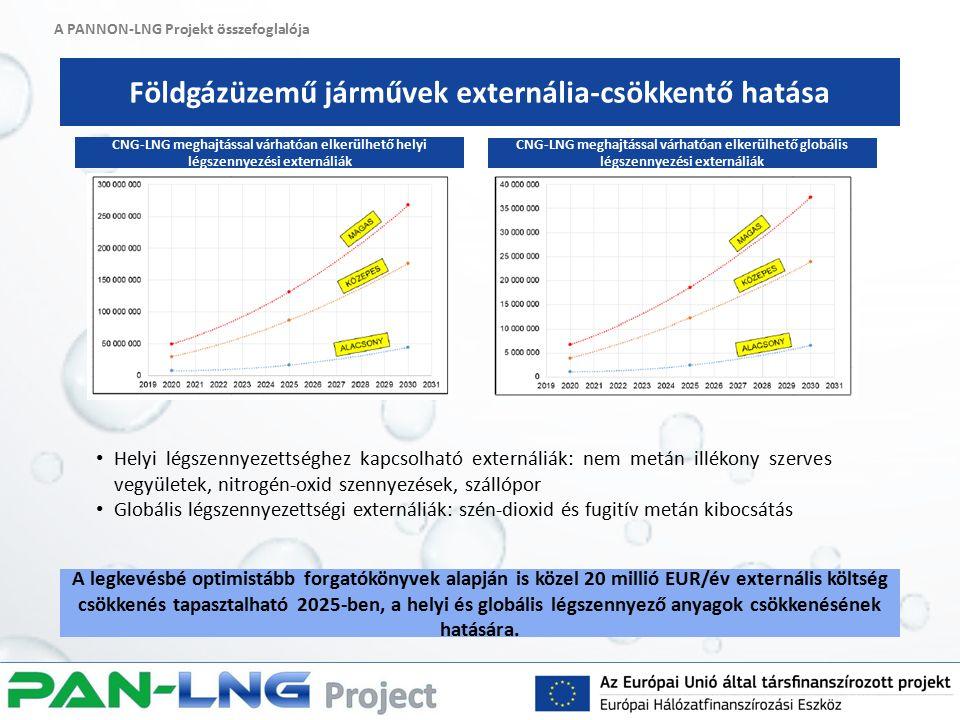 A PANNON-LNG Projekt összefoglalója Földgázüzemű járművek externália-csökkentő hatása A legkevésbé optimistább forgatókönyvek alapján is közel 20 millió EUR/év externális költség csökkenés tapasztalható 2025-ben, a helyi és globális légszennyező anyagok csökkenésének hatására.