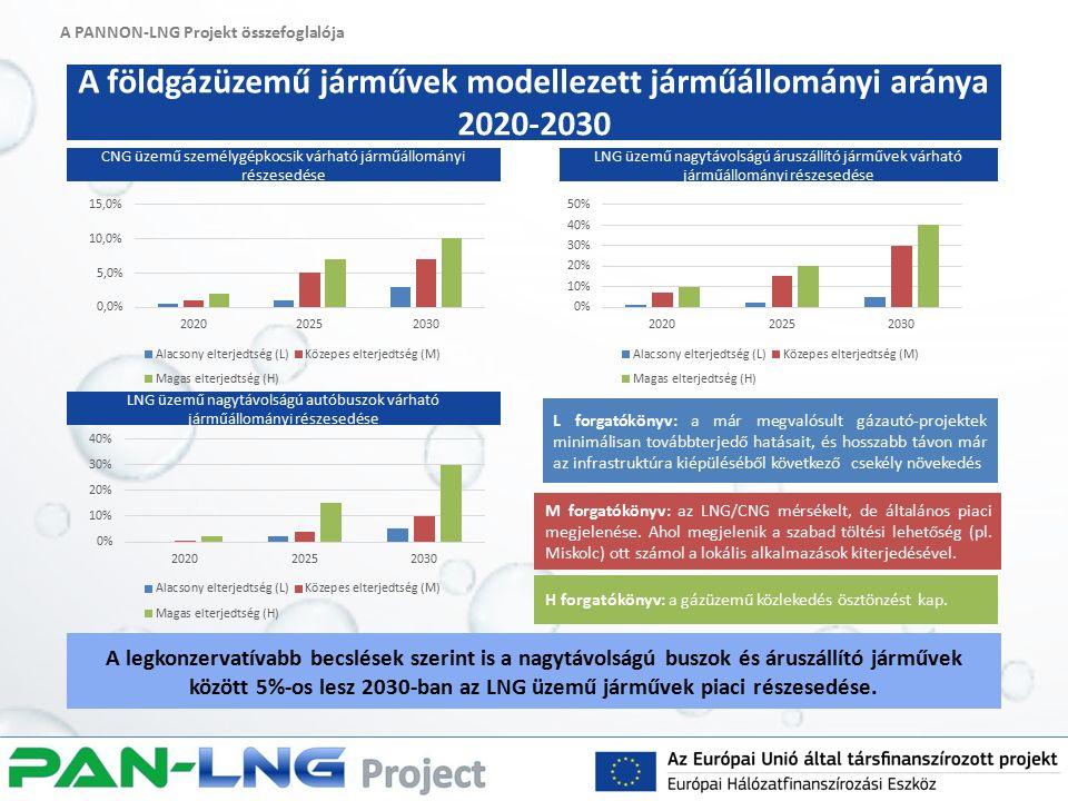 A PANNON-LNG Projekt összefoglalója A földgázüzemű járművek modellezett járműállományi aránya 2020-2030 A legkonzervatívabb becslések szerint is a nagytávolságú buszok és áruszállító járművek között 5%-os lesz 2030-ban az LNG üzemű járművek piaci részesedése.