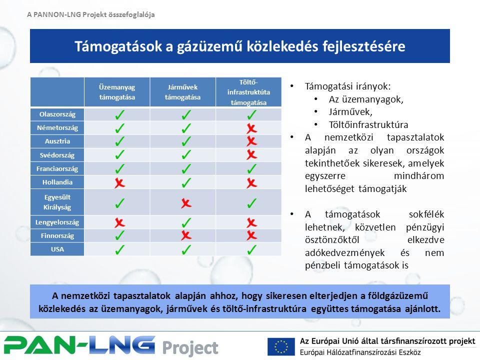 A PANNON-LNG Projekt összefoglalója Támogatások a gázüzemű közlekedés fejlesztésére A nemzetközi tapasztalatok alapján ahhoz, hogy sikeresen elterjedjen a földgázüzemű közlekedés az üzemanyagok, járművek és töltő-infrastruktúra együttes támogatása ajánlott.