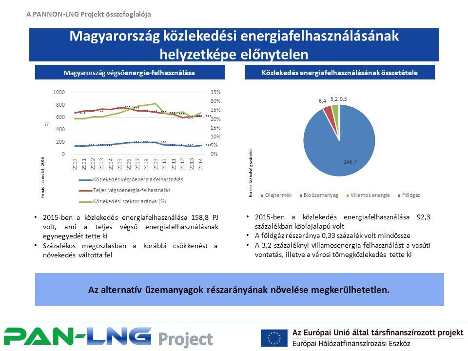 A PANNON-LNG Projekt összefoglalója Magyarország közlekedési energiafelhasználásának helyzetképe előnytelen Az alternatív üzemanyagok részarányának növelése megkerülhetetlen.
