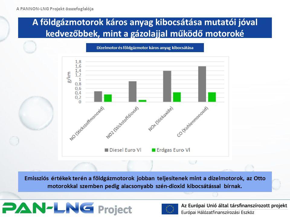 A PANNON-LNG Projekt összefoglalója A földgázmotorok káros anyag kibocsátása mutatói jóval kedvezőbbek, mint a gázolajjal működő motoroké Emissziós értékek terén a földgázmotorok jobban teljesítenek mint a dízelmotorok, az Otto motorokkal szemben pedig alacsonyabb szén-dioxid kibocsátással bírnak.