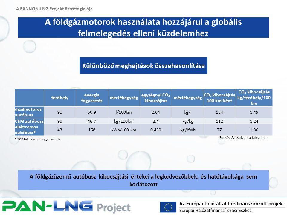 A PANNON-LNG Projekt összefoglalója A földgázmotorok használata hozzájárul a globális felmelegedés elleni küzdelemhez A földgázüzemű autóbusz kibocsájtási értékei a legkedvezőbbek, és hatótávolsága sem korlátozott Különböző meghajtások összehasonlítása Forrás: Századvég adatgyűjtés *A magyar erőműpark széndioxid kibocsájtásának figyelembevételével férőhely energia fogyasztás mértékegység egységnyi CO 2 kibocsájtás mértékegység CO 2 kibocsájtás 100 km-ként CO 2 kibocsájtás kg/férőhely/100 km dízelmotoros autóbusz 9050,9l/100km2,64kg/l1341,49 CNG autóbusz9046,7kg/100km2,4kg/kg1121,24 elektromos autóbusz* 43168kWh/100 km0,459kg/kWh771,80 * 22% töltési veszteséggel számolva Forrás: Századvég adatgyűjtés