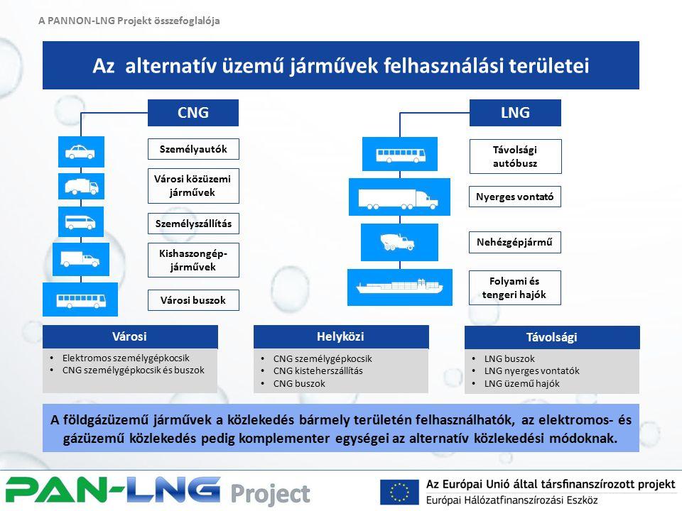 A PANNON-LNG Projekt összefoglalója Az alternatív üzemű járművek felhasználási területei A földgázüzemű járművek a közlekedés bármely területén felhasználhatók, az elektromos- és gázüzemű közlekedés pedig komplementer egységei az alternatív közlekedési módoknak.