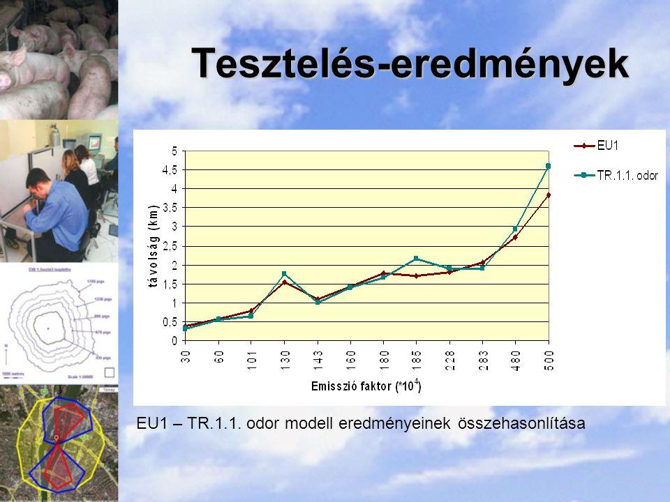 Tesztelés-eredmények EU1 – TR.1.1. odor modell eredményeinek összehasonlítása