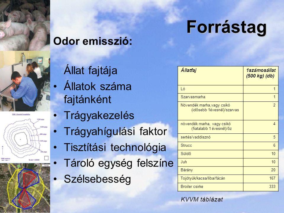 Forrástag Odor emisszió: Állat fajtája Állatok száma fajtánként Trágyakezelés Trágyahígulási faktor Tisztítási technológia Tároló egység felszíne Szélsebesség Állatfaj1számosállat (500 kg) (db) LóLó1 Szarvasmarha1 Növendék marha,vagy csikó (idősebb 1évesnél)/szarvas 2 növendék marha, vagy csikó (fiatalabb 1 évesnél)/őz 4 sertés/vaddisznó5 Strucc6 Süldő10 Juh10 Bárány20 Tojótyúk/kacsa/liba/fácán167 Broiler csirke333 KVVM táblázat