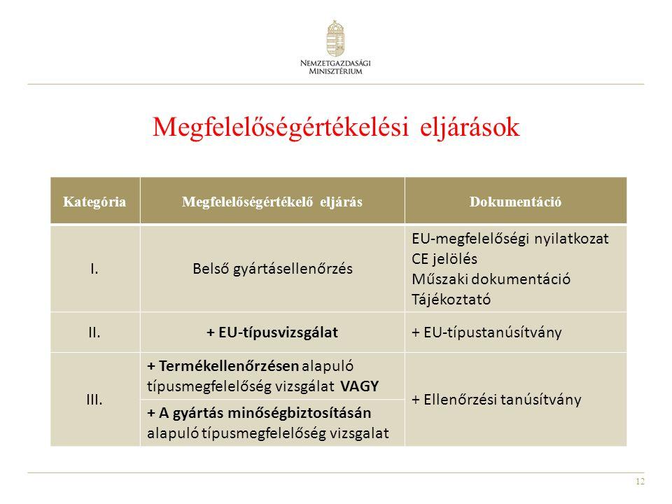 12 Megfelelőségértékelési eljárások KategóriaMegfelelőségértékelő eljárásDokumentáció I.Belső gyártásellenőrzés EU-megfelelőségi nyilatkozat CE jelölés Műszaki dokumentáció Tájékoztató II.+ EU-típusvizsgálat+ EU-típustanúsítvány III.