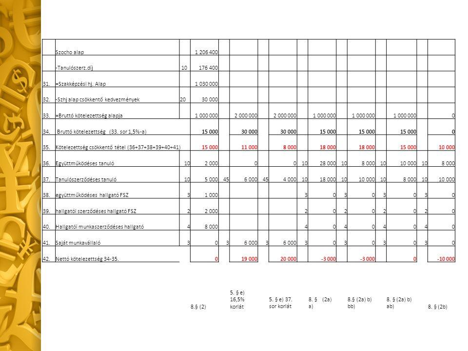 Szocho alap 1 206 400 -Tanulószerz.díj 10176 400 31.=Szakképzési hj.