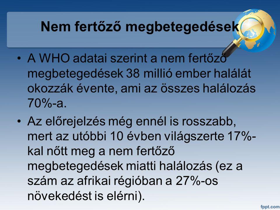 Nem fertőző megbetegedések A WHO adatai szerint a nem fertőző megbetegedések 38 millió ember halálát okozzák évente, ami az összes halálozás 70%-a. Az