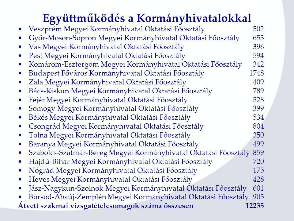 Együttműködés a Kormányhivatalokkal Veszprém Megyei Kormányhivatal Oktatási Főosztály502 Győr-Moson-Sopron Megyei Kormányhivatal Oktatási Főosztály653 Vas Megyei Kormányhivatal Oktatási Főosztály396 Pest Megyei Kormányhivatal Oktatási Főosztály594 Komárom-Esztergom Megyei Kormányhivatal Oktatási Főosztály342 Budapest Főváros Kormányhivatal Oktatási Főosztály 1748 Zala Megyei Kormányhivatal Oktatási Főosztály409 Bács-Kiskun Megyei Kormányhivatal Oktatási Főosztály789 Fejér Megyei Kormányhivatal Oktatási Főosztály528 Somogy Megyei Kormányhivatal Oktatási Főosztály399 Békés Megyei Kormányhivatal Oktatási Főosztály534 Csongrád Megyei Kormányhivatal Oktatási Főosztály804 Tolna Megyei Kormányhivatal Oktatási Főosztály350 Baranya Megyei Kormányhivatal Oktatási Főosztály499 Szabolcs-Szatmár-Bereg Megyei Kormányhivatal Oktatási Főosztály859 Hajdú-Bihar Megyei Kormányhivatal Oktatási Főosztály720 Nógrád Megyei Kormányhivatal Oktatási Főosztály175 Heves Megyei Kormányhivatal Oktatási Főosztály428 Jász-Nagykun-Szolnok Megyei Kormányhivatal Oktatási Főosztály601 Borsod-Abaúj-Zemplén Megyei Kormányhivatal Oktatási Főosztály905 Átvett szakmai vizsgatételcsomagok száma összesen 12235
