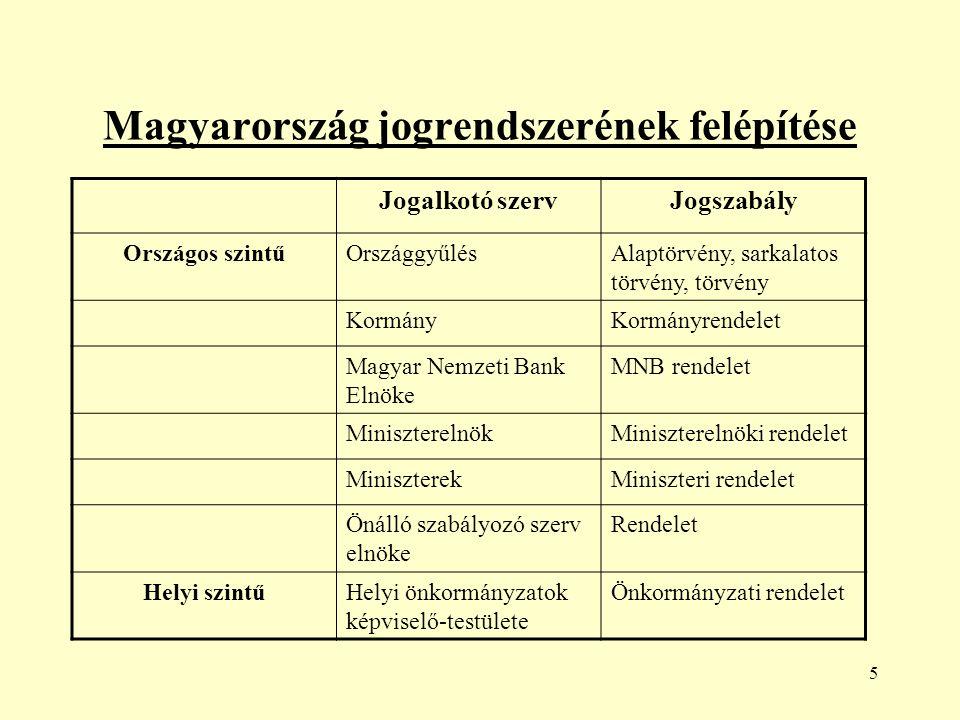 5 Magyarország jogrendszerének felépítése Jogalkotó szervJogszabály Országos szintűOrszággyűlésAlaptörvény, sarkalatos törvény, törvény KormányKormányrendelet Magyar Nemzeti Bank Elnöke MNB rendelet MiniszterelnökMiniszterelnöki rendelet MiniszterekMiniszteri rendelet Önálló szabályozó szerv elnöke Rendelet Helyi szintűHelyi önkormányzatok képviselő-testülete Önkormányzati rendelet