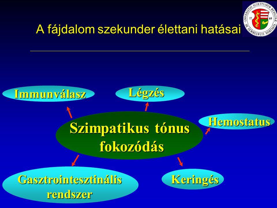 A fájdalom szekunder élettani hatásai KeringésImmunválaszGasztrointesztinálisrendszer Légzés Hemostatus Szimpatikus tónus fokozódás fokozódás